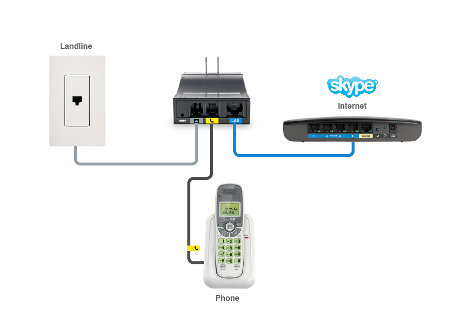 how to connect skype to home phone supertintin blog